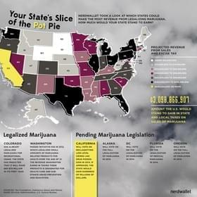 How Much Tax Revenue Could Your State Make From Legal Marijuana?